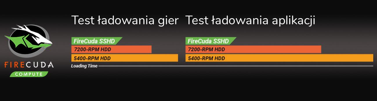 ASUS TUF Gaming FX705 Dysk hybrydowy SSHD FireCuda