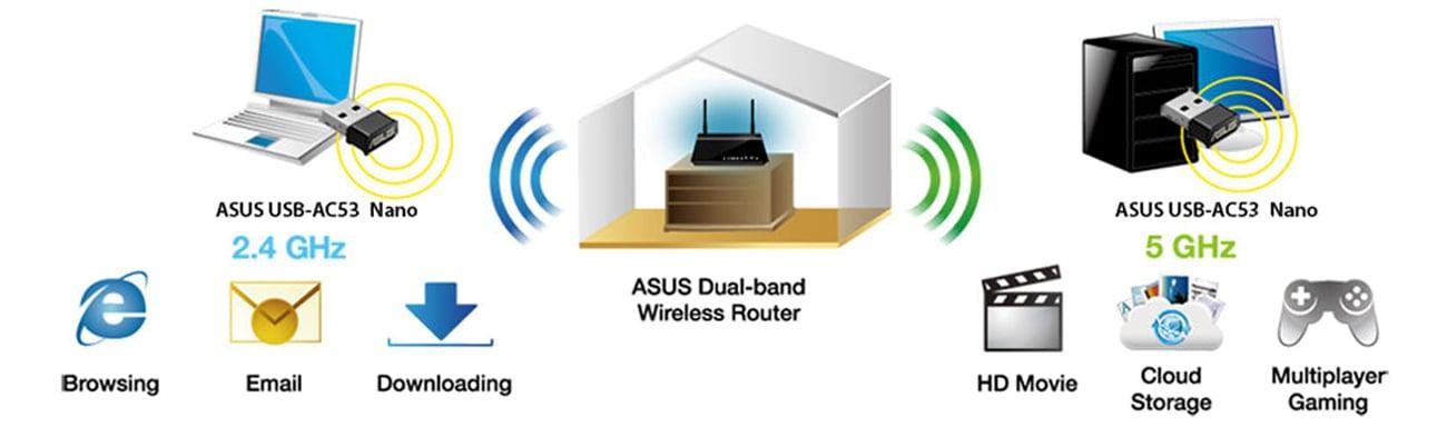ASUS USB-AC53 Nano dwa pasma sieci