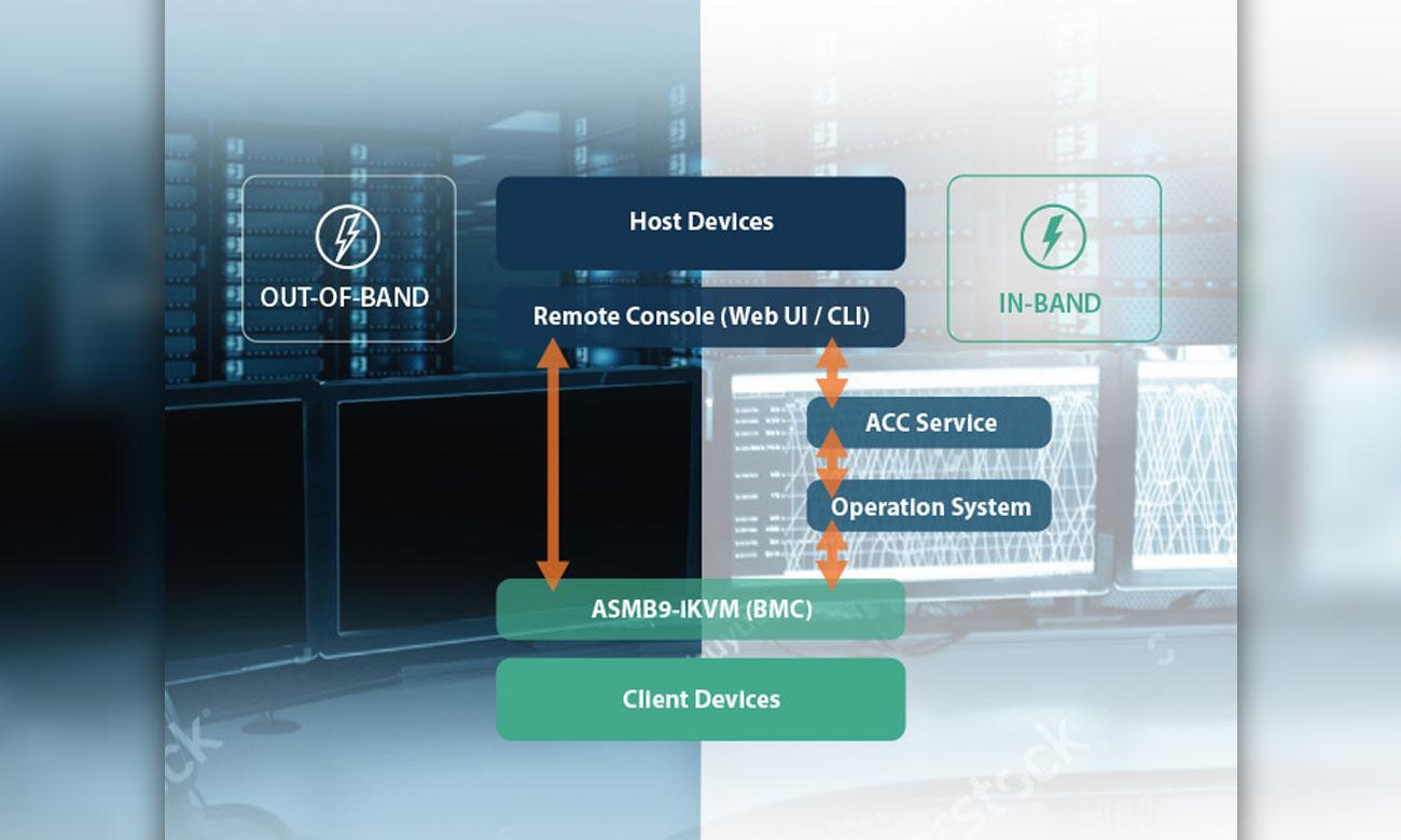 ASUS WS X299 PRO/SE Kompleksowe rozwiązanie do zarządzania infrastrukturą IT