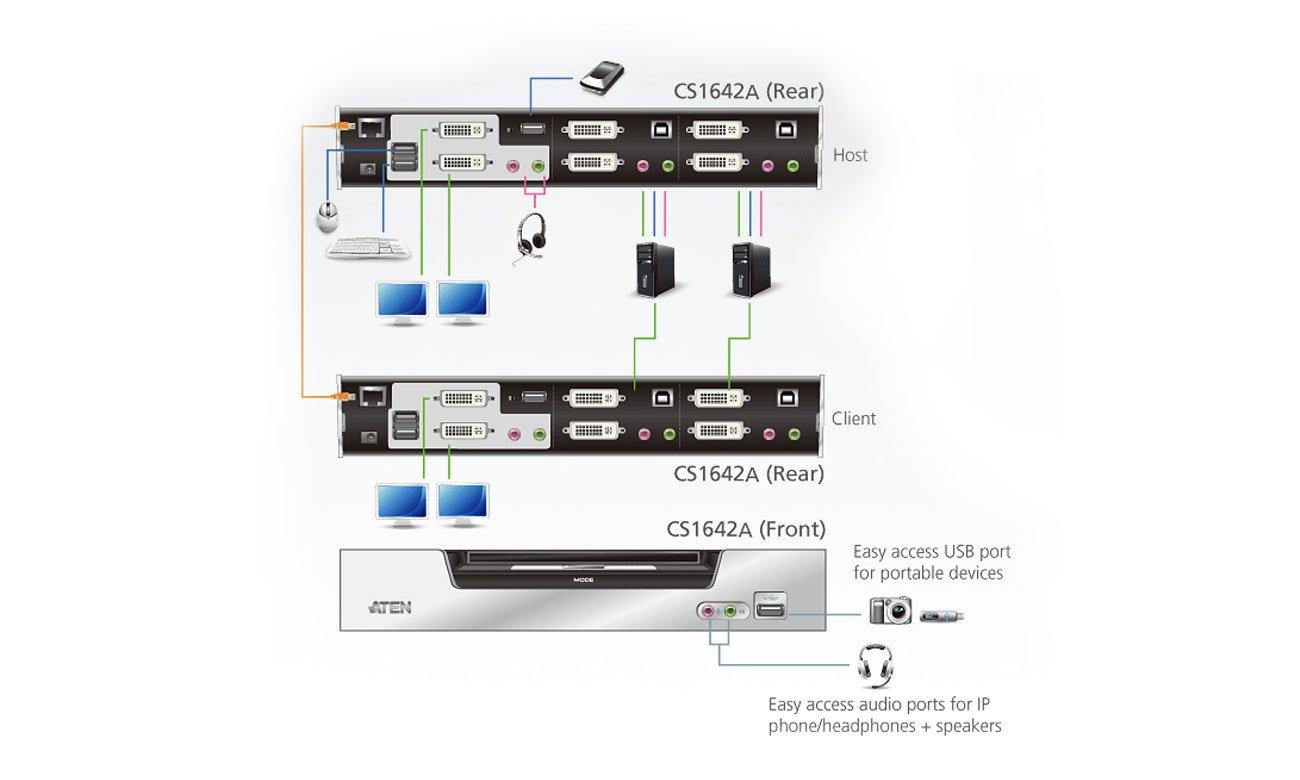2-portowy przełącznik KVMP