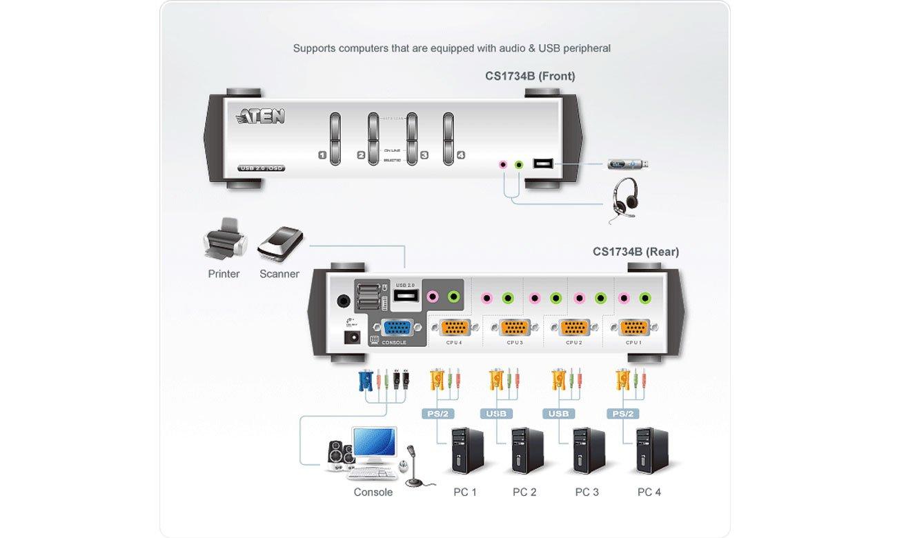 4-portowy przełącznik KVMP