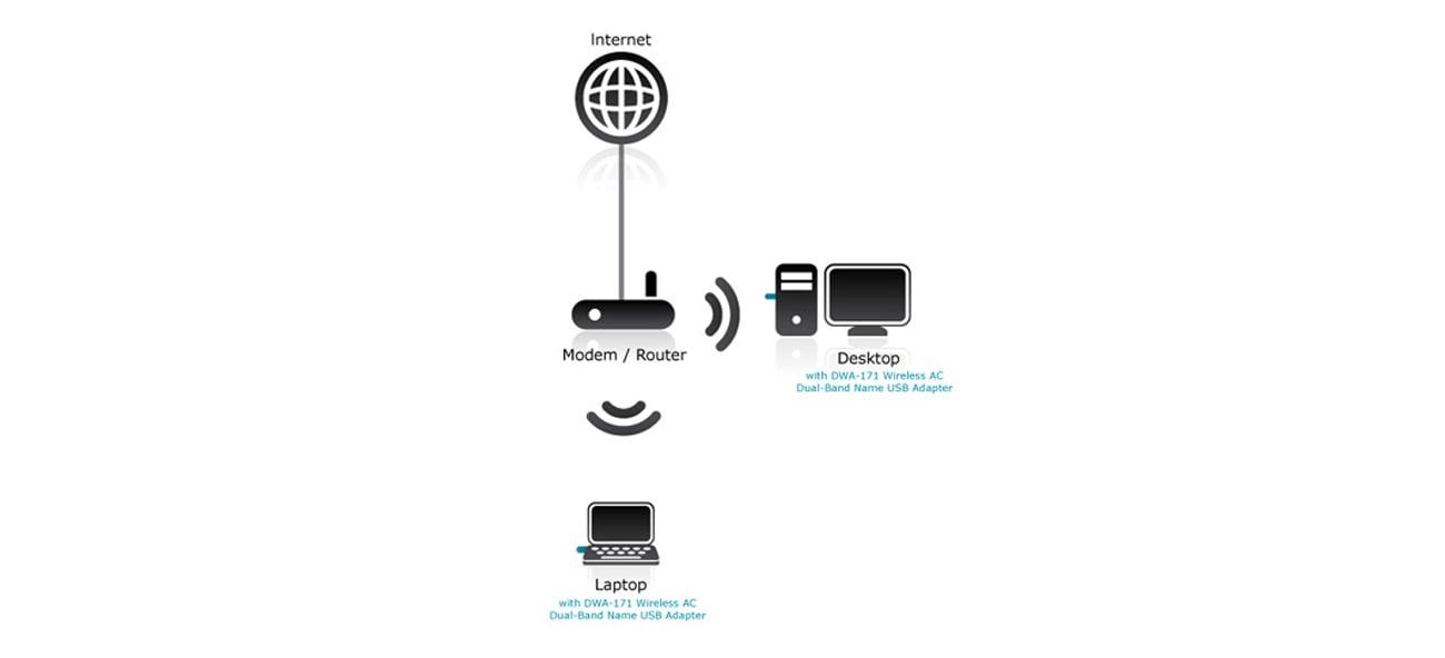 Karta sieciowa USB D-Link DWA-171 802.11a/b/g/n/ac 433Mb/s