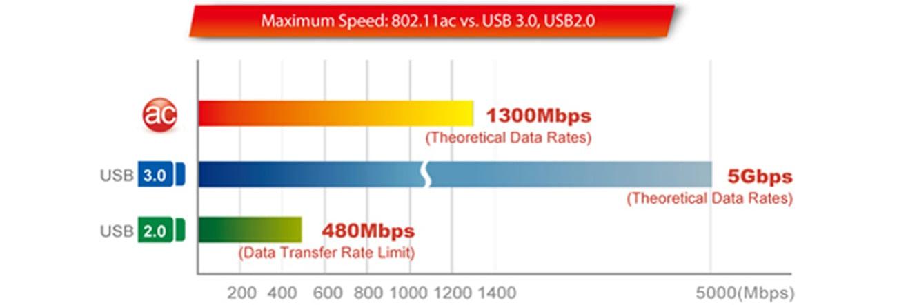 Edimax EW-7833UAC USB 3.0 prędkość 802.11ac