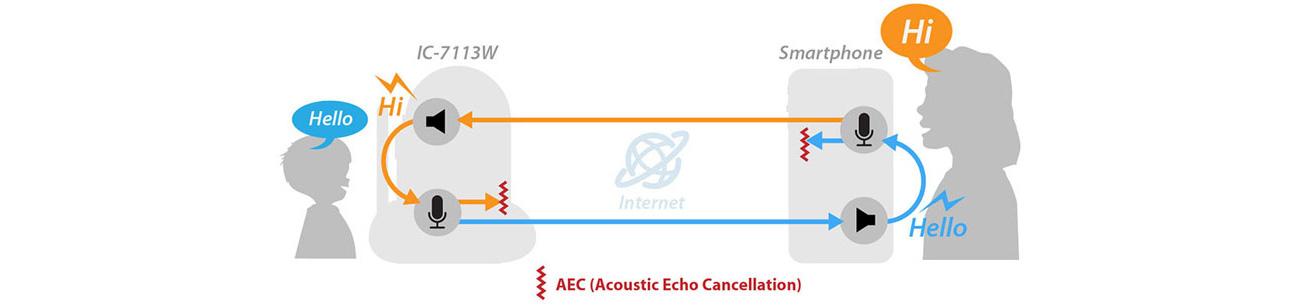 Kamera IP Edimax IC-7113W AEC