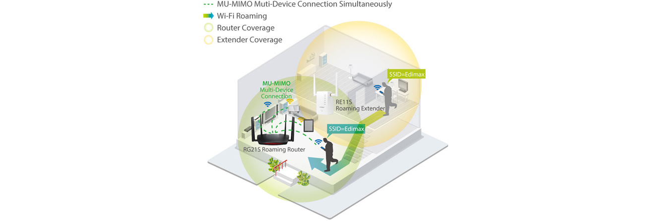Edimax RG21S szybki roaming