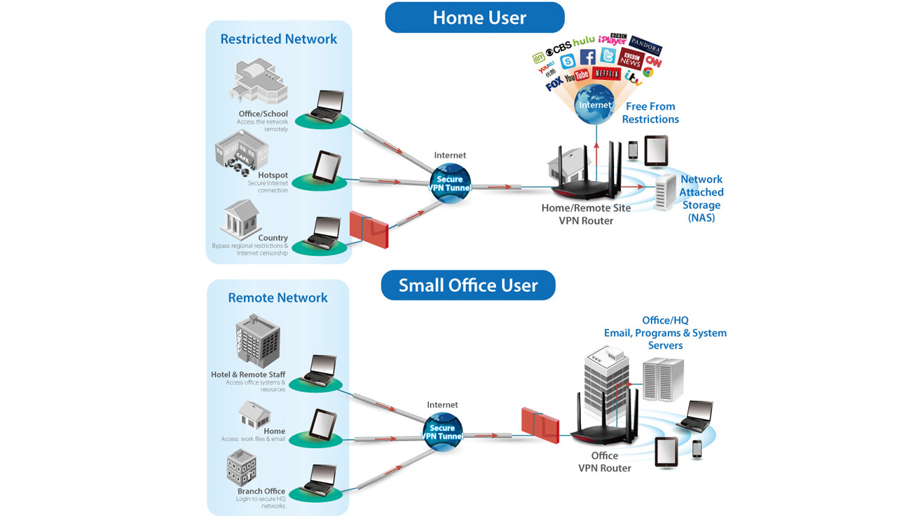 Wbudowany VPN w Edimax RG21S