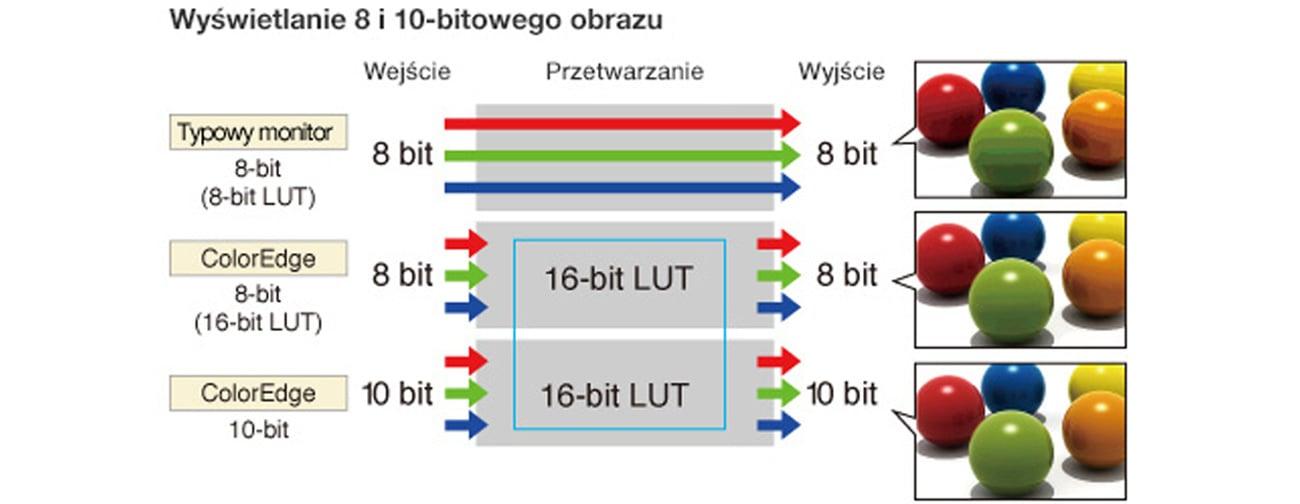 Eizo CS230-BK 64 razy większa prezycja