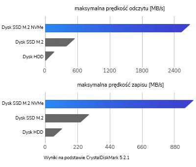 dysk SSD PCIE Express NVMe wydajność