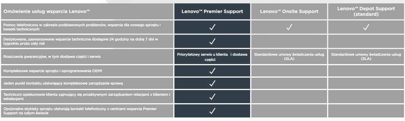 Gwarancja Premier Support