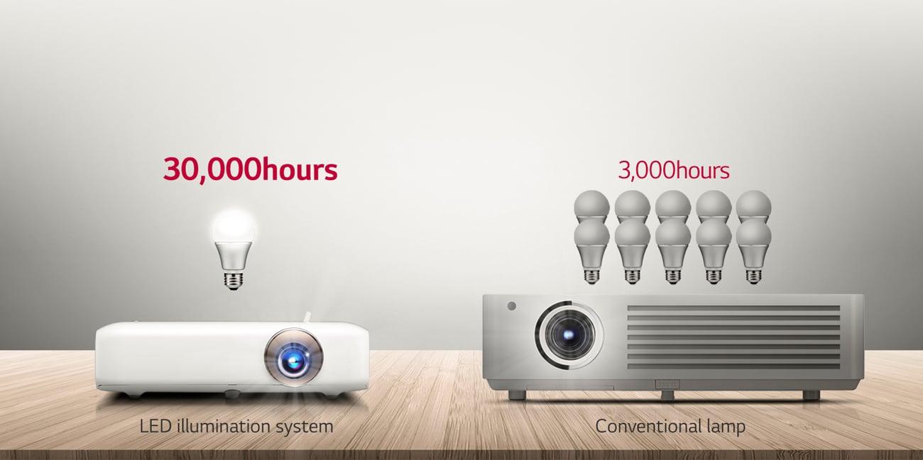 LG PF1000U LED DLP