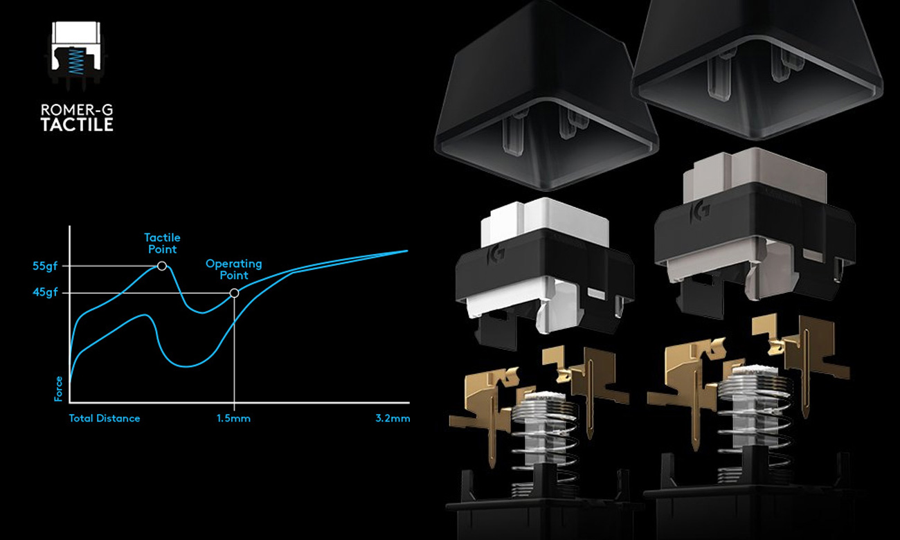 Logitech G513 Carbon Przełączniki