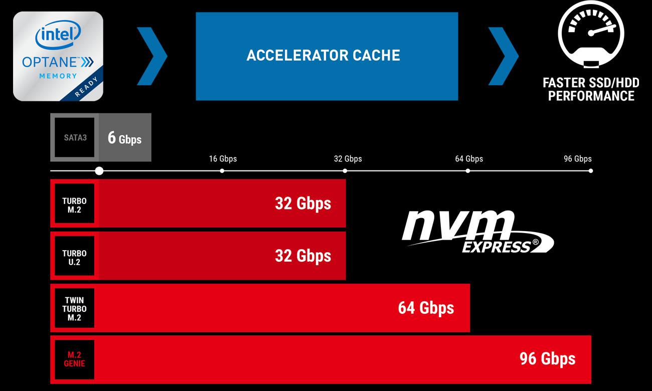 MSI B360M BAZOOKA PLUS Złącze M.2 i ultraszybki cache dla danych