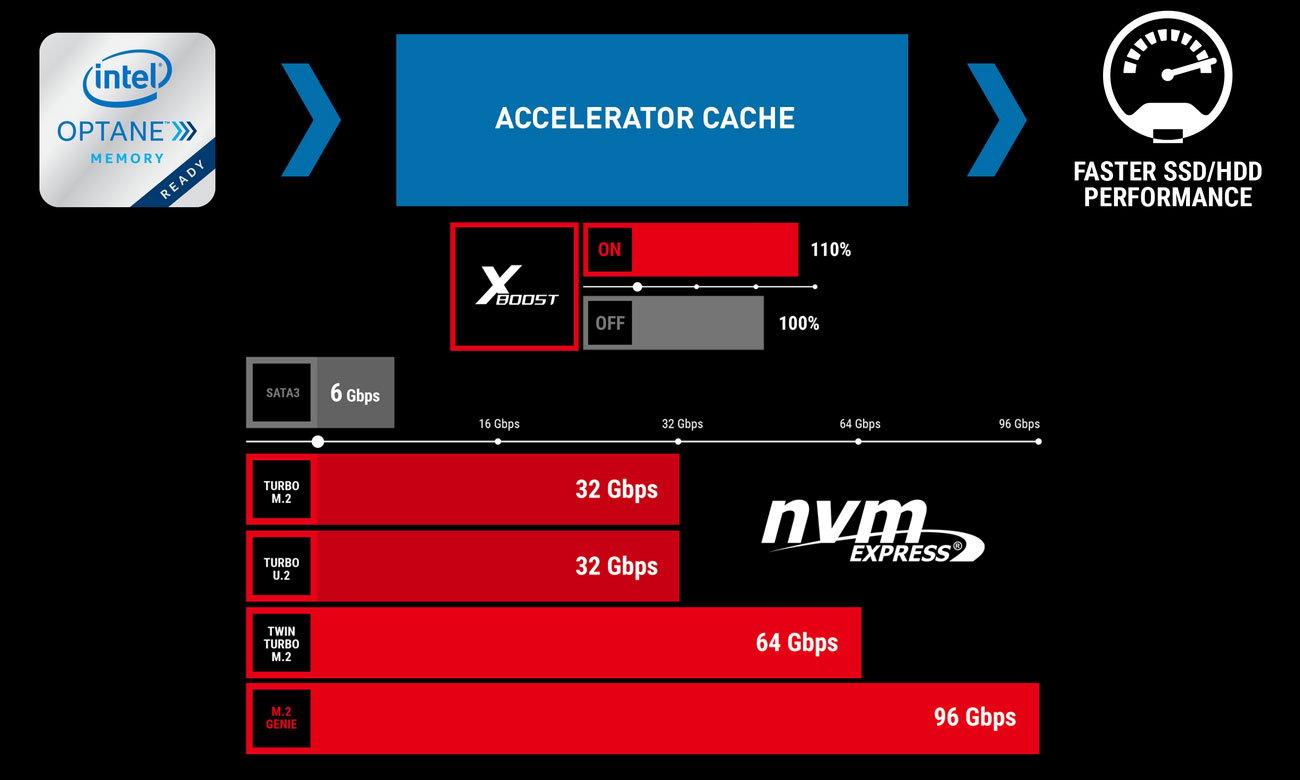 MSI B360M BAZOOKA Złącze M.2 i ultraszybki cache dla danych