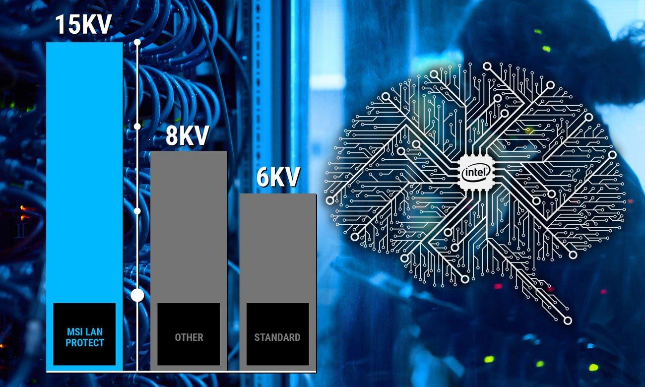 MSI H310-A PRO Stabilna, bezpieczna i szybka sieć LAN
