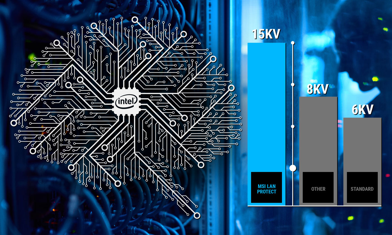 MSI H310-F PRO Stabilna, bezpieczna i szybka sieć LAN