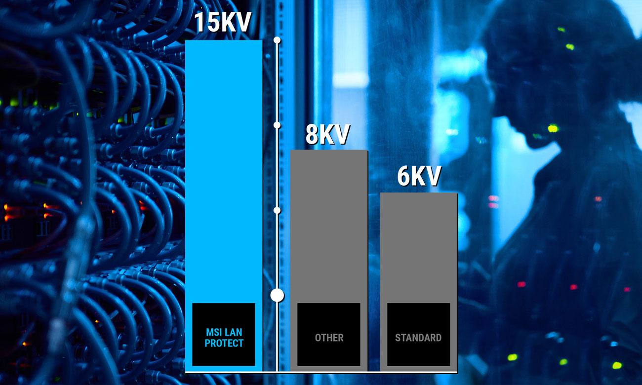 MSI H310I PRO Stabilna, bezpieczna i szybka sieć LAN