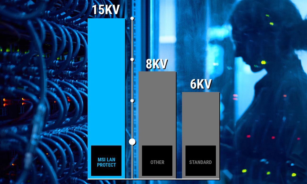 MSI H310M PRO-VL Stabilna, bezpieczna i szybka sieć LAN