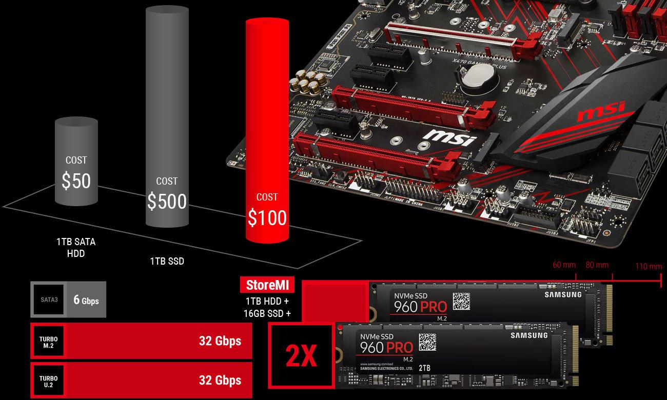 MSI X470 Gaming Plus Technologia AMD StoreMI, 2x złącze M.2