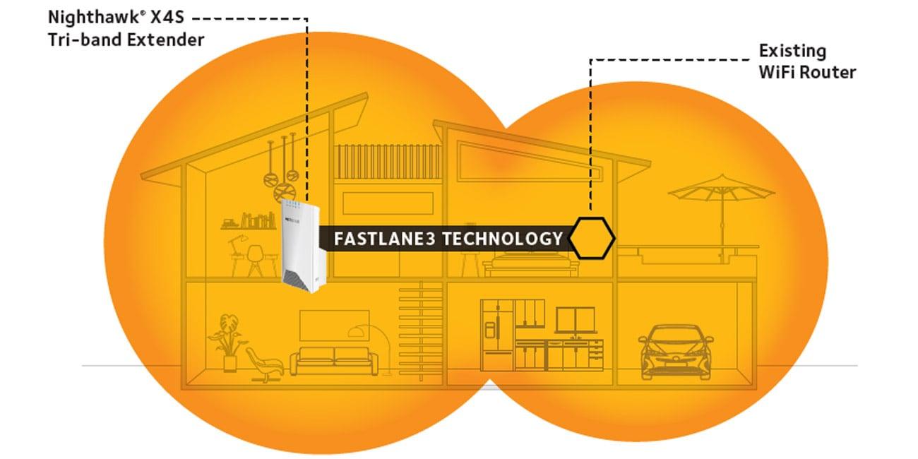 Netgear Nighthawk EX7500 Obsługa routerów Wi-Fi i bramek ISP