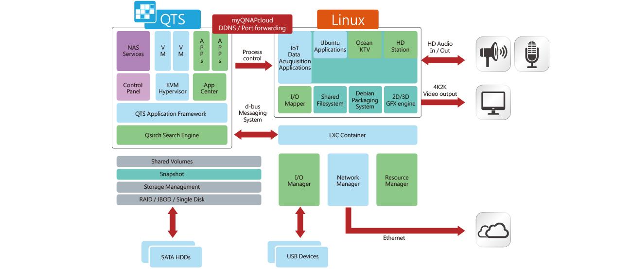 Dwusystemowy serwer QTS i Linux