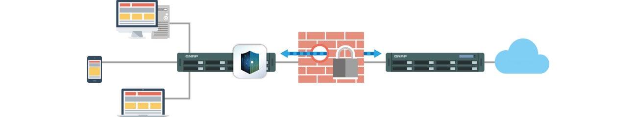 QNAP TS-431XeU-8G Łatwy dostęp przez VPN
