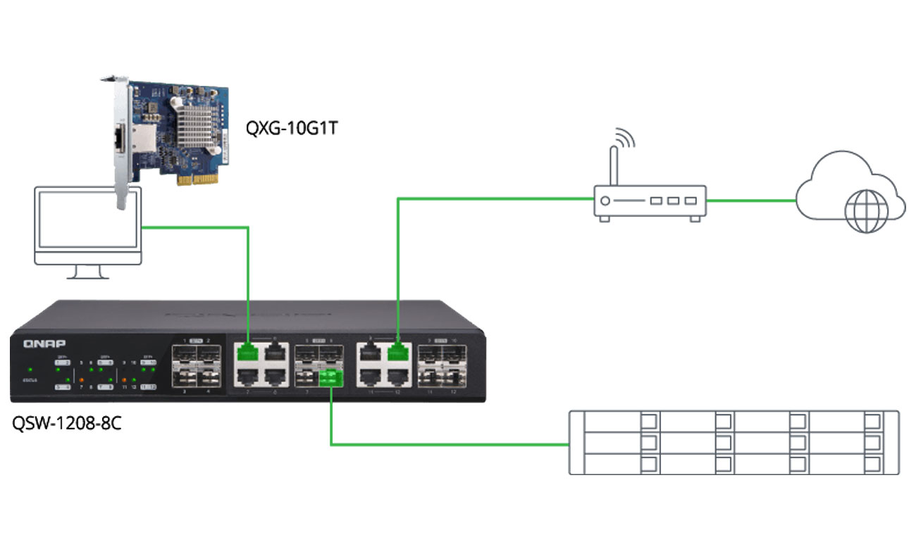 Serwer NAS QNAP TS-432XU-RP-2G Wbudowane porty 10GbE SFP+