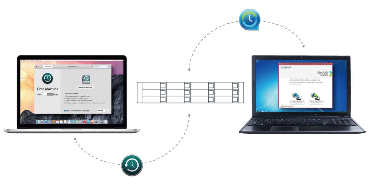 Serwer NAS QNAP TS-432XU-RP-2G Obsługa kopii zapasowych Windows i Mac