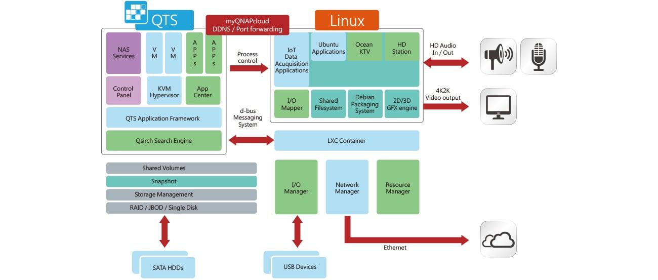 QNAP TS-653B-8G (6xHDD, 4x1 5-2 3GHz, 8GB, 5xUSB,2xLAN