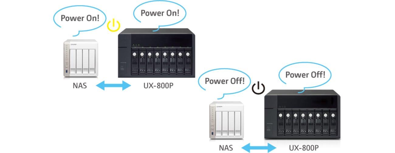 QNAP UX-800P oszczednosc energii