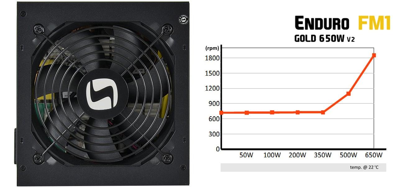 SilentiumPC 650W Enduro FM1 Gold SPC119 chłodzenie