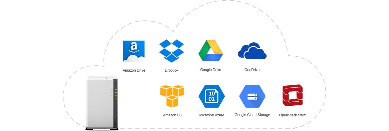 Usługa Cloud Service