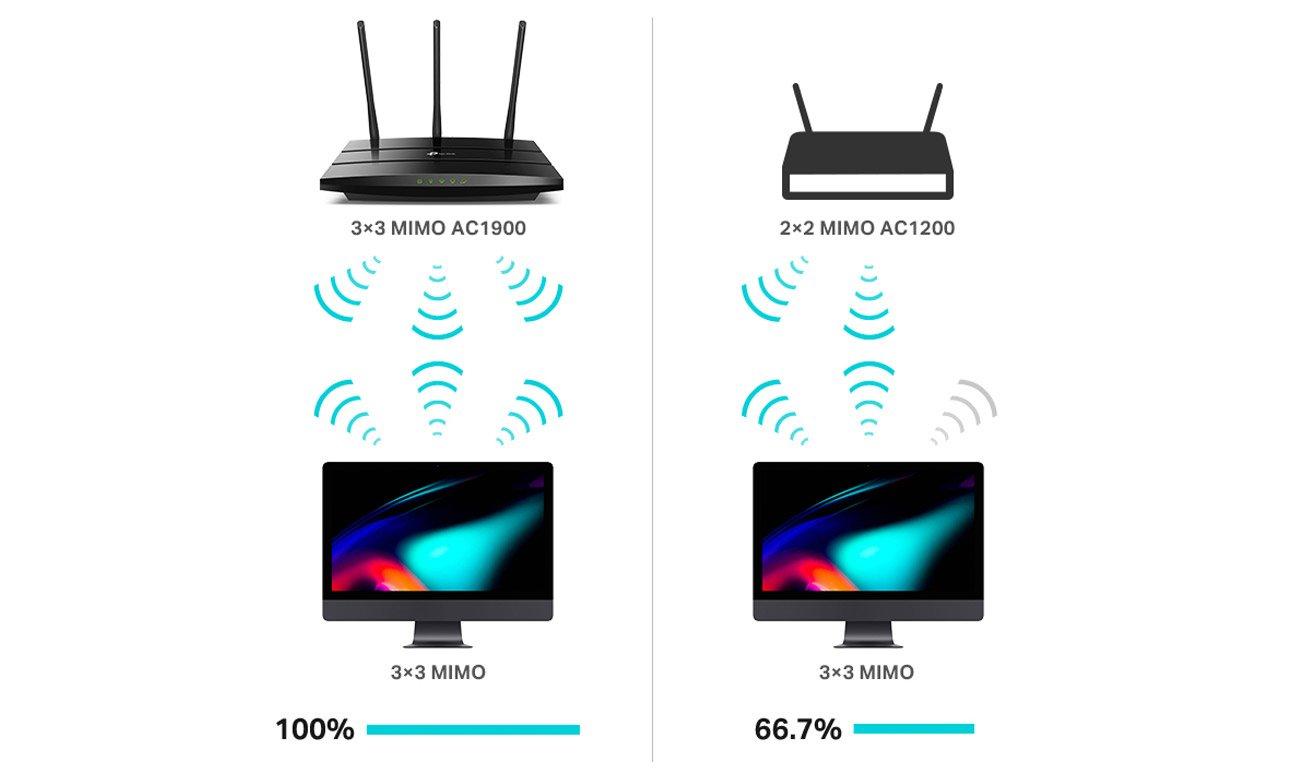 Maksymalna wydajność Wi-Fi dzięki trzem strumieniom danych