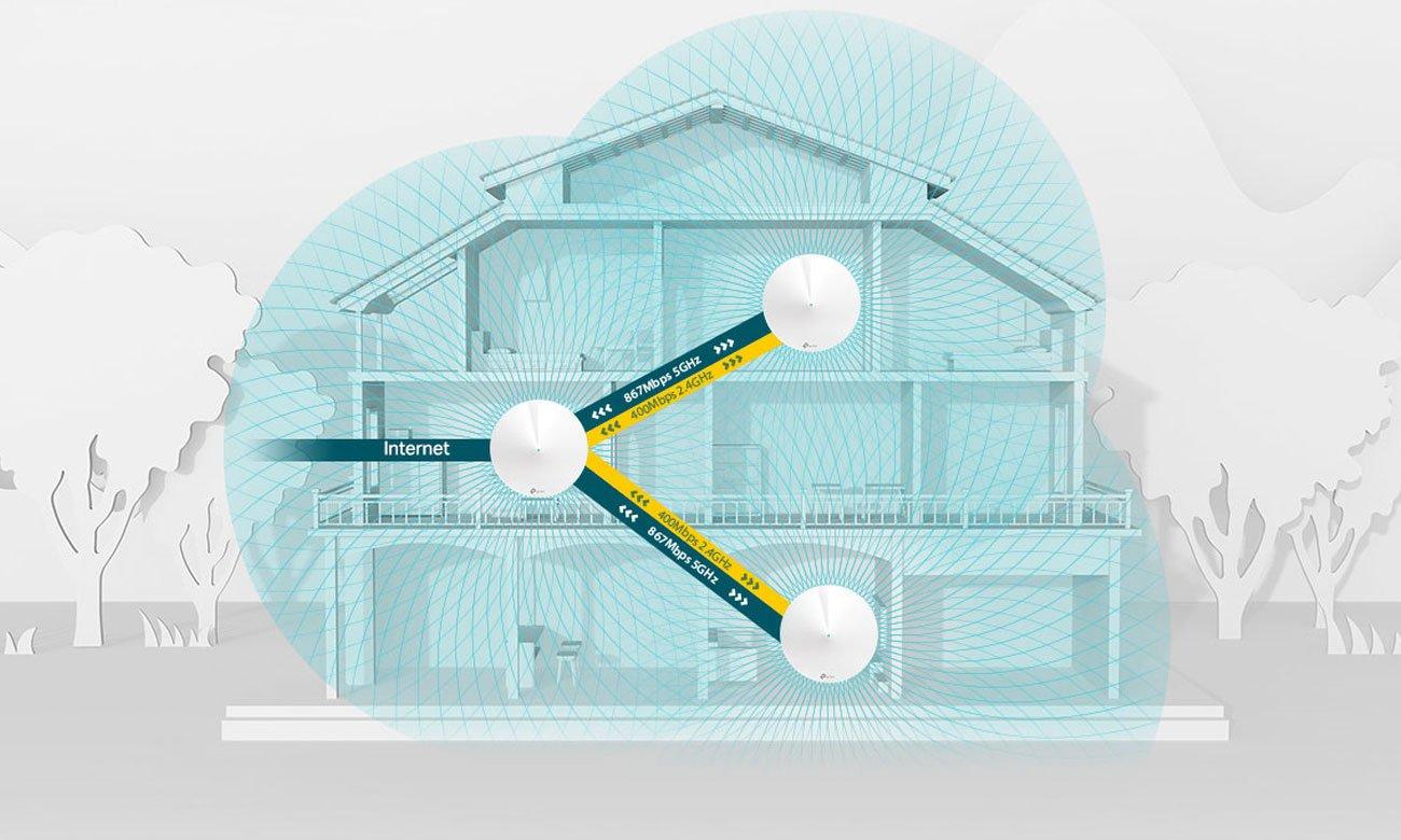 Tp-link Deco M5 Koniec martwych stref Wi-Fi