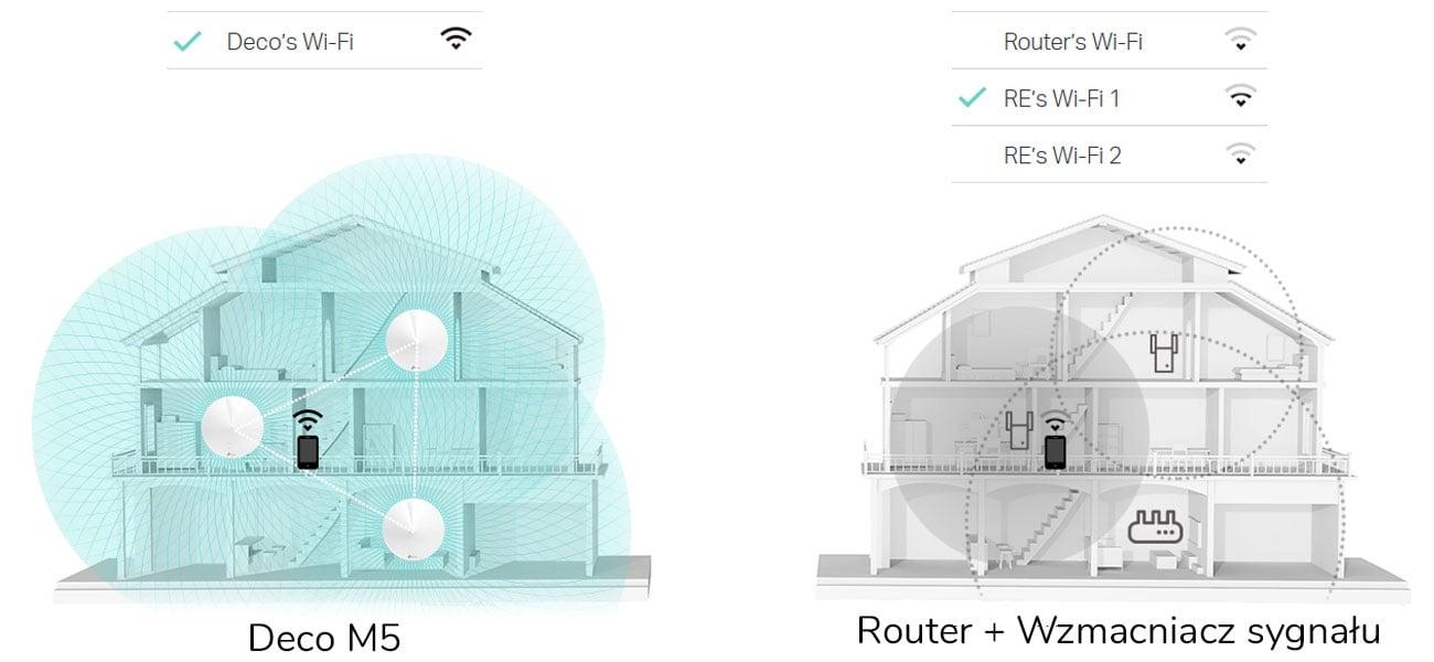 Tp-link Deco M5 Płynny roaming