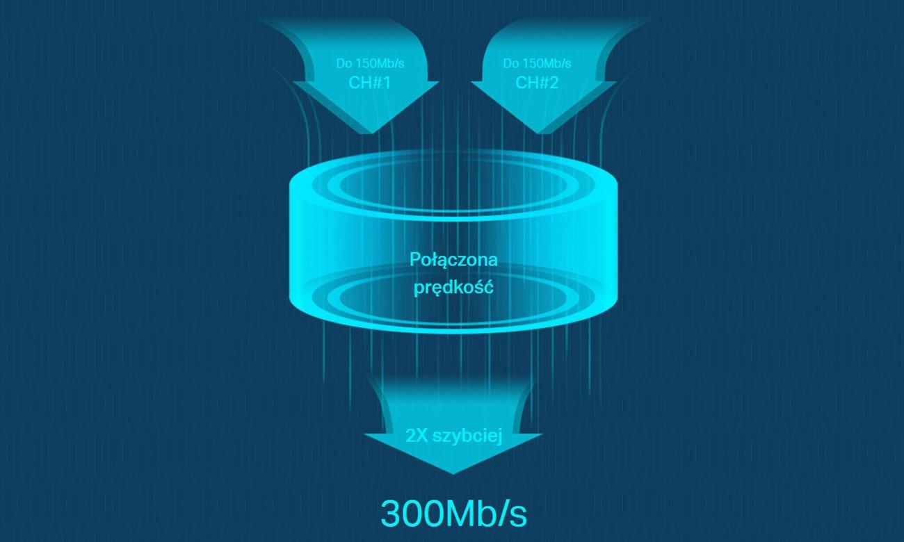 TP-Link M7450 Obsługa sieci 4G LTE Cat.6, Prędkość do 300Mb/s
