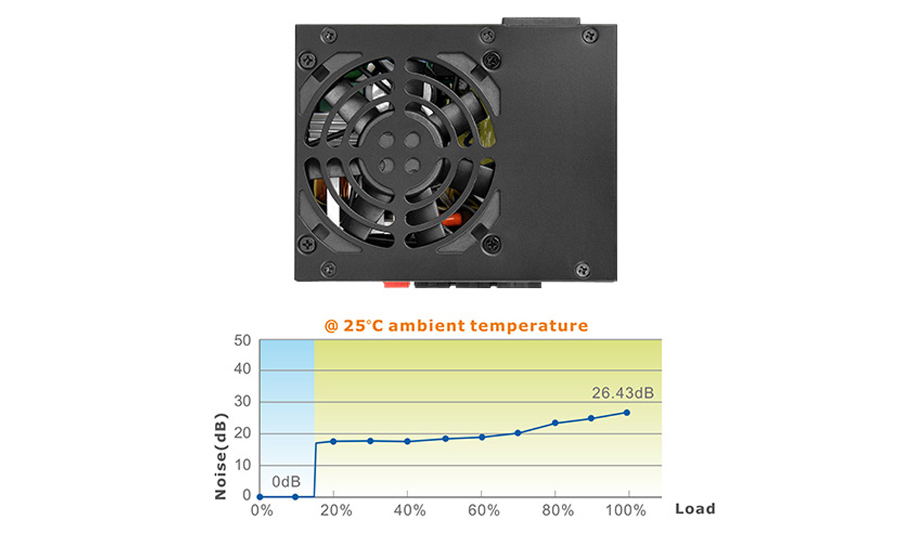 Thermaltake Toughpower SFX wentylator