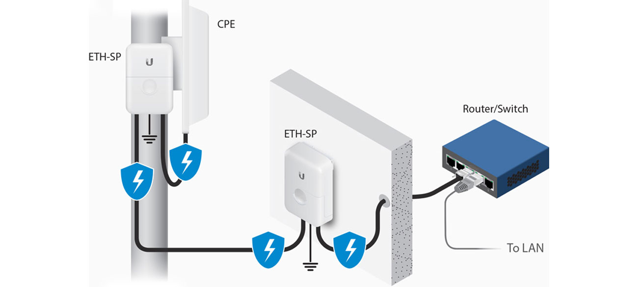 Ubiquiti ETH-SP-G2 NETPROTECTOR