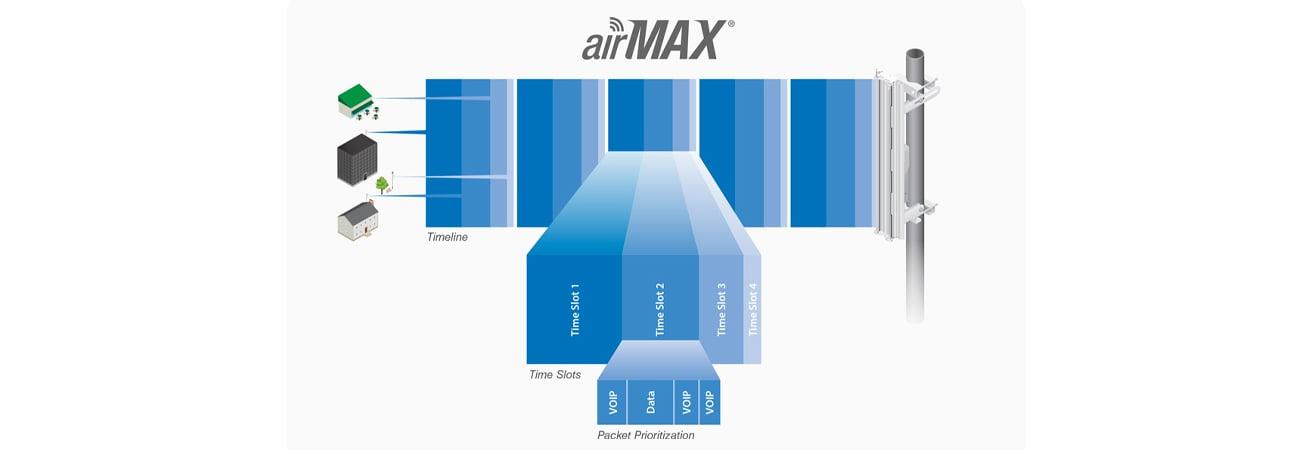 Ubiquiti airMAX NanoBeam M2-13 oprogramowanie