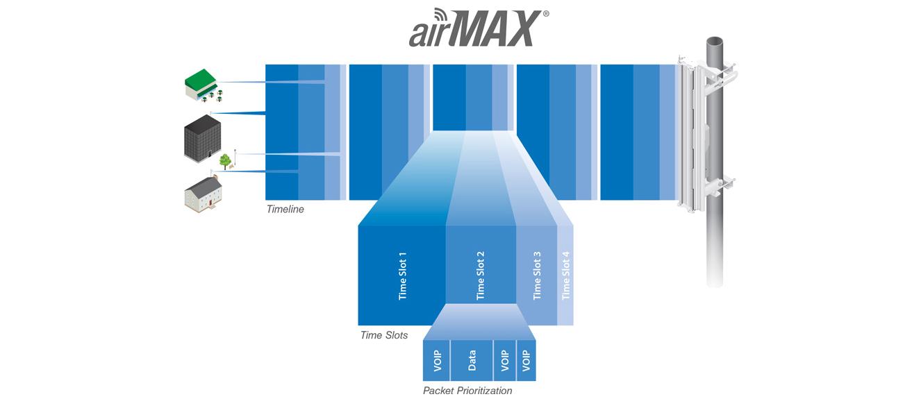 airMAX NanoBeam 5AC-19 19dBi 5GHz PoE