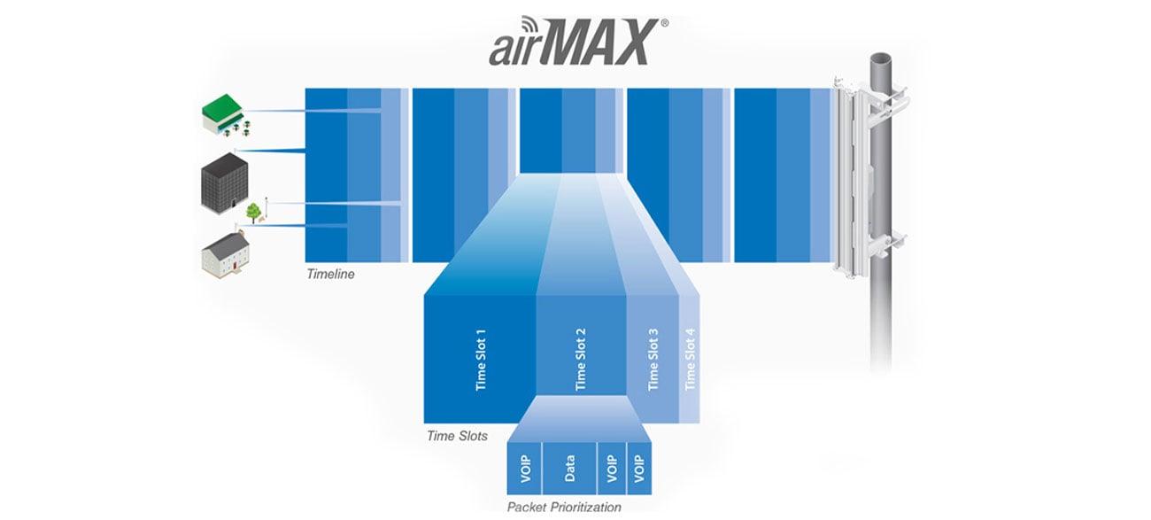 Ubiquiti airMAX PowerBeam M5 25dBi 5GHz PoE protokół TDMA
