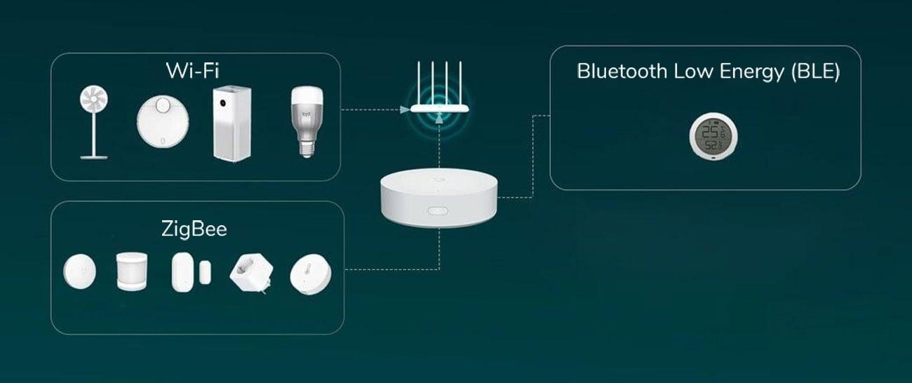 Xiaomi Mi Smart Home Hub - ZigBee, BLE