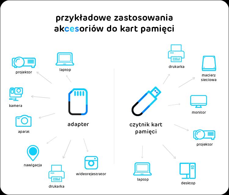 Jaka Karte Pamieci Wybrac Ktora Do Smartfona Tabletu Aparatu X Kom