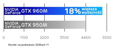 Lenovo Y700 karta graficzna NVIDIA GeForce GTX 960M