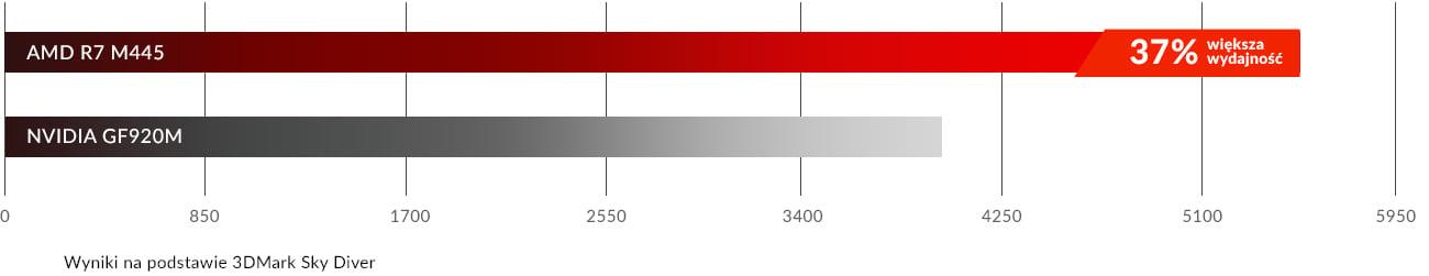 AMD Radeon R7 w Inspiron 5767