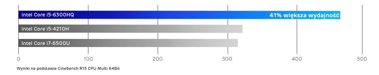 Lenovo Y700 procesor intel core i5 szóstej generacji